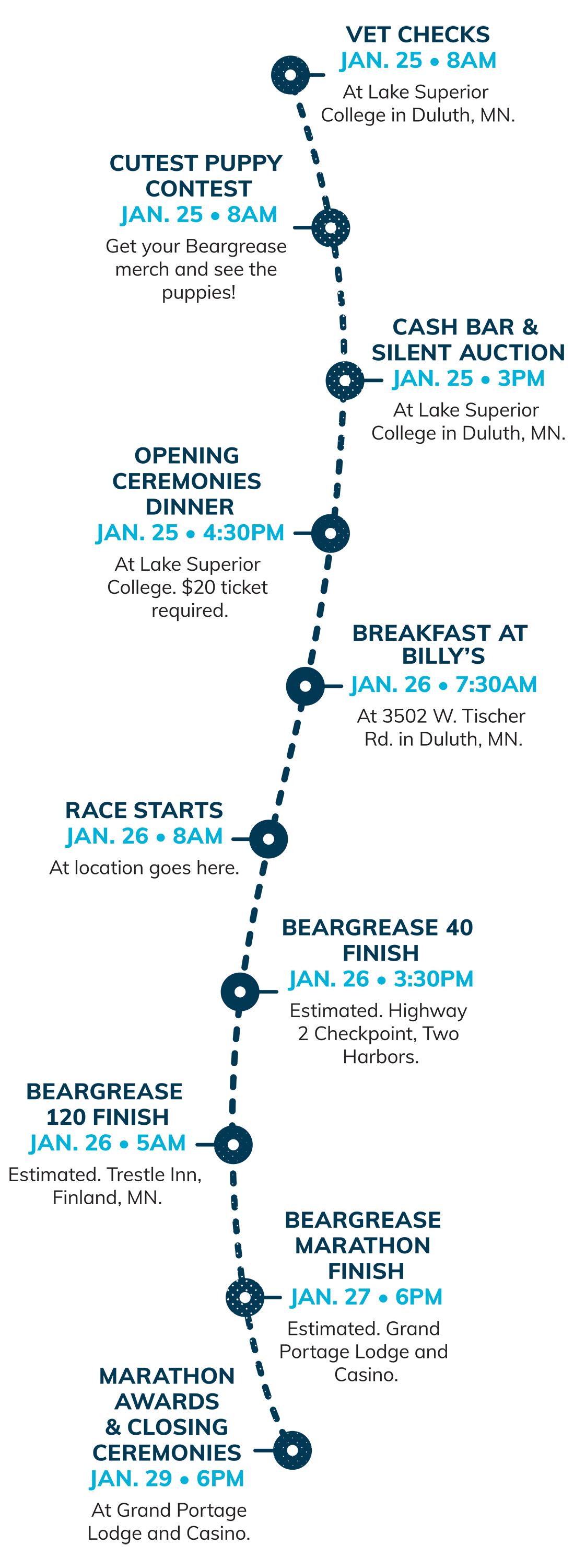 Beargrease events timeline