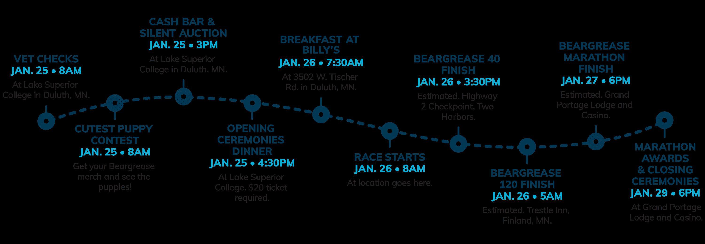 Beargrease 2022 Timeline